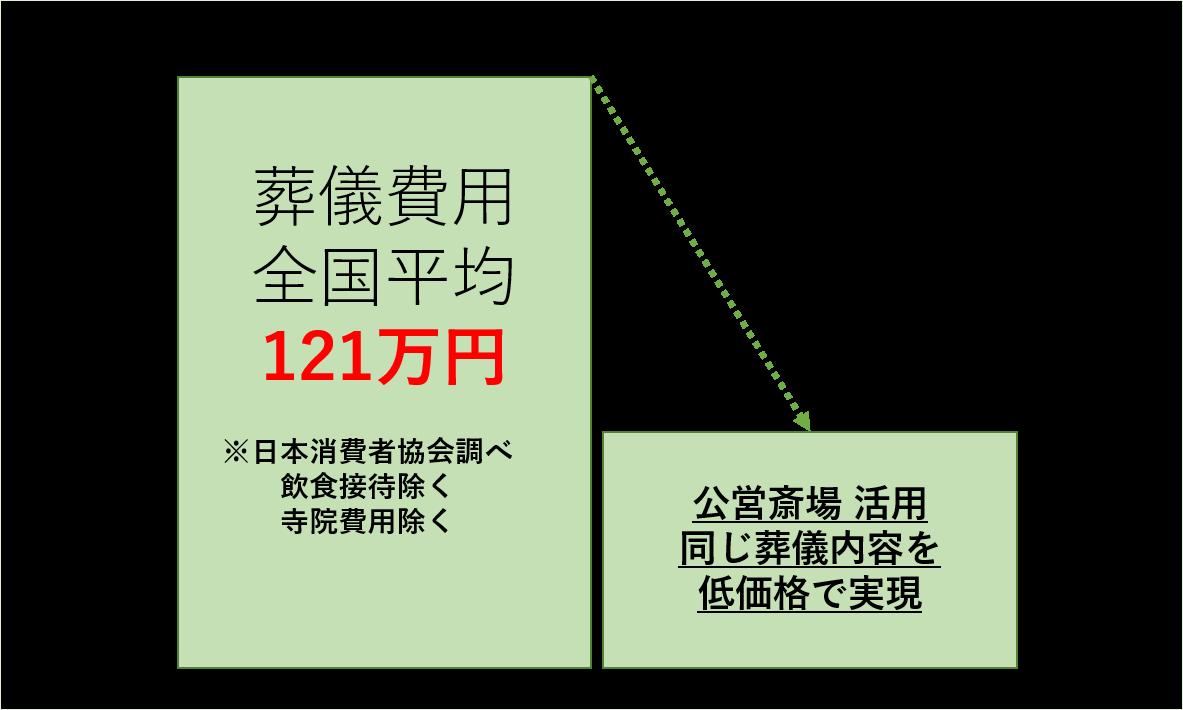 葬儀費用全国平均121万円※日本消費者協会調べ飲食接待除く寺院費用除く 公営斎場 活用同じ葬儀内容を低価格で実現